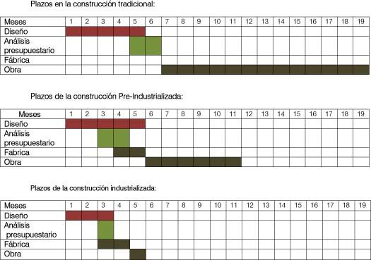 Construcción Industrializada versus Construcción Tradicional, ventajas e inconvenientes   Casas prefabricadas de hormigon originales - Obox Housing